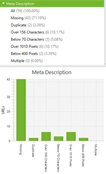 Meta description - Screaming Frog report